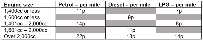 Advisory Fuel Rate table