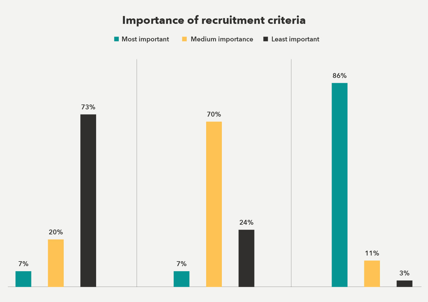 Importance of recruitment criteria